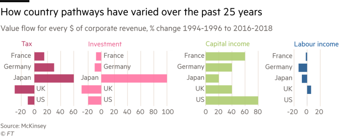 From 1994-96 to 2016-18, the value flow chart for each dollar of change in the company's revenue, it shows the changes in the country/region path in the past 25 years.Capital income increased the most, labor income increased the least