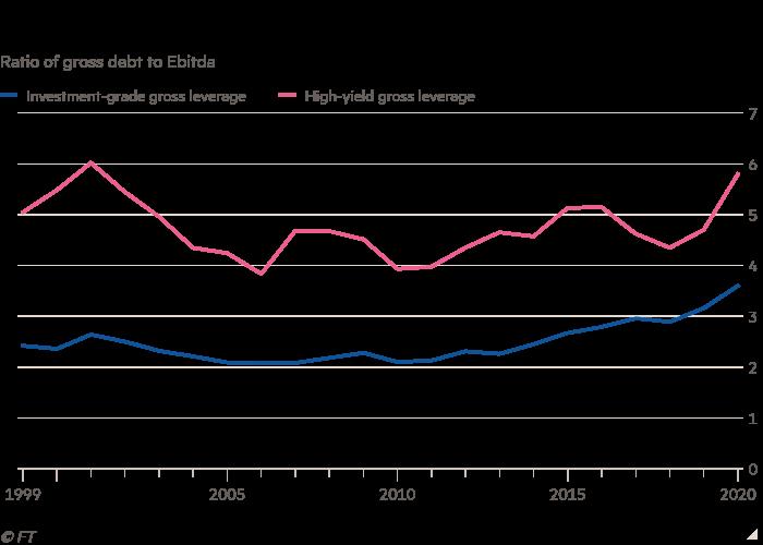 نمودار خطی بدهی ناخالص به نسبت Ebitda که نشان دهنده افزایش بازده اوراق قرضه شرکت است