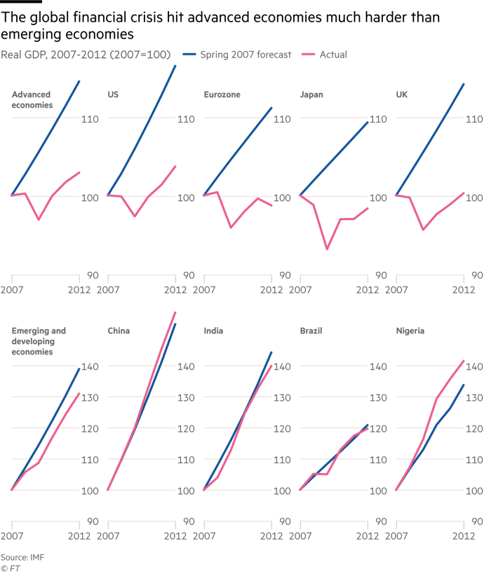 Small multiple line chart showing Real GDP, 2007-2012 (2007=100)