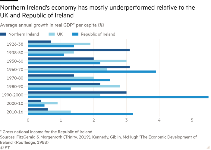 Bar chart: Average annual growth in real GDP per capita (%)
