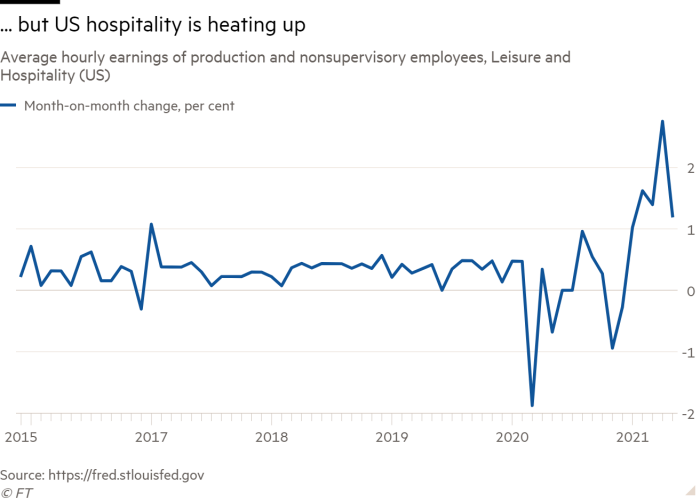Line chart of Average hourly earnings of production and nonsupervisory employees, Leisure and Hospitality (US) showing ... but US hospitality is heating up