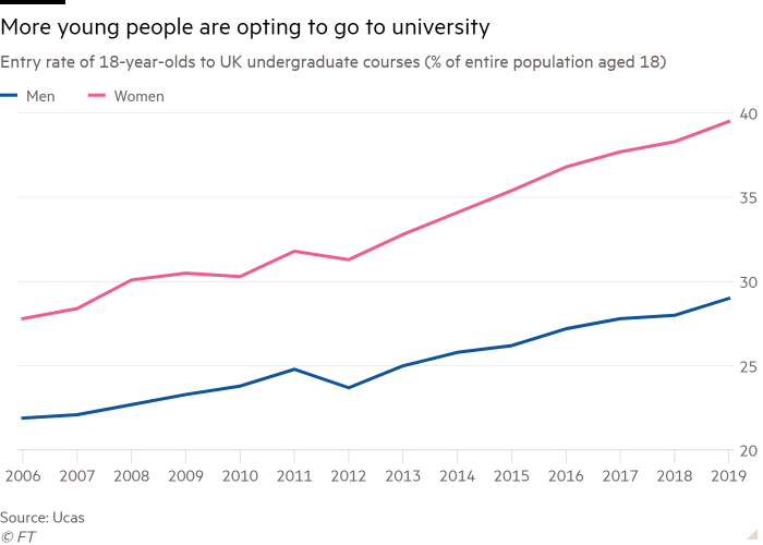 Line chart of Entry rate to UK undergraduate courses (% of entire population aged 18)  showing More young people are opting to go to university