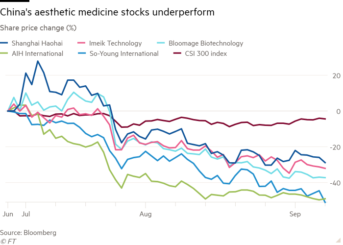 Line chart of Share price change (%) showing China's aesthetic medicine stocks underperform
