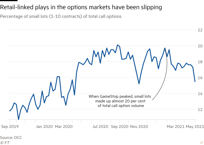 Line chart of Percentage of small lots (1-10 contracts) of total call options showing Retail-linked plays in the options markets have been slipping
