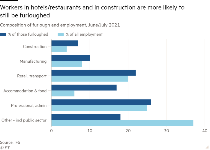 Bar graph of the composition of leave and employment, June / July 2021, showing that employees in hotels / restaurants and in construction are still likely to work