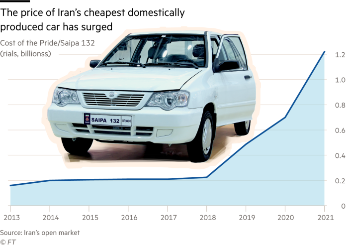 Line chart showing how the price of Iran's cheapest domestically produced car, the Pride/Saipa 132, has surged since 2013