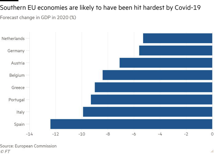 Bar chart of Forecast change in GDP in 2020 (%) showing Southern EU economies are likely to have been hit hardest by  Covid-19