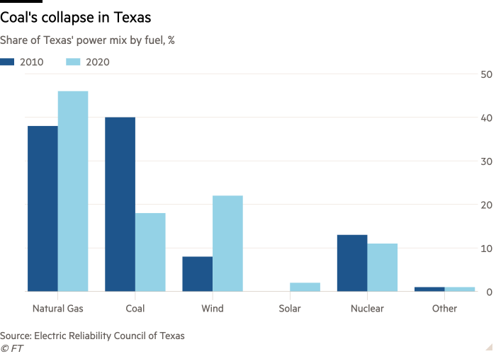 Column chart of Share of Texas' power mix by fuel, % showing Coal's collapse in Texas