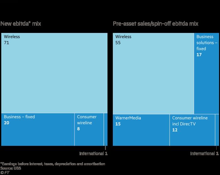 AT&T simplifies its core mix, New ebitda* mix and pre-asset sales/spin-off ebitda mix