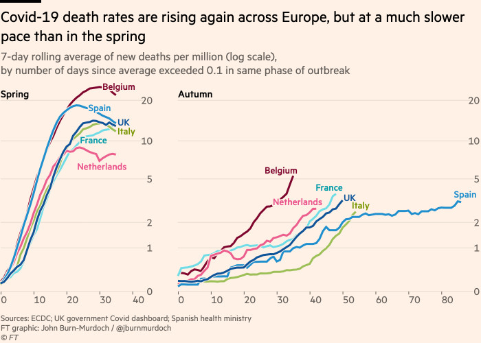 Chart showing that Covid-19 death rates are rising again across Europe, but at a slower pace than in the spring