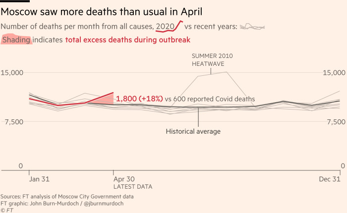 Chart showing about 1,800 excess deaths recorded in Moscow during April, three times the city's reported number of Covid deaths for the same period