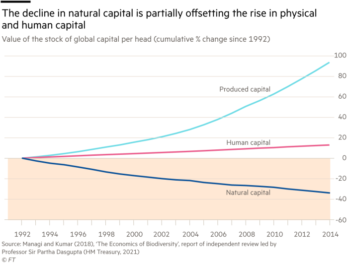 The decline in natural capital is partially offsetting the rise in physical and human capital, value of the stock of global capital per head (cumulative % change since 1992)
