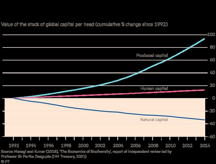 La disminución del capital natural compensa parcialmente el aumento del capital físico y humano y el valor per cápita de las existencias de capital mundial (variación porcentual acumulada desde 1992).