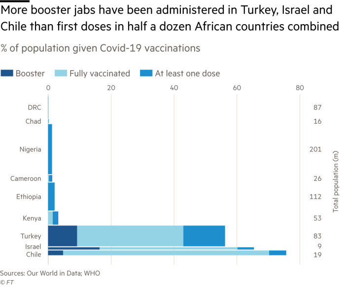 More booster jabs have been administered in Turkey, Israel and Chile than all doses in half a dozen African countries combined. Bar chart showing percentage of population given Covid-19 vaccinations