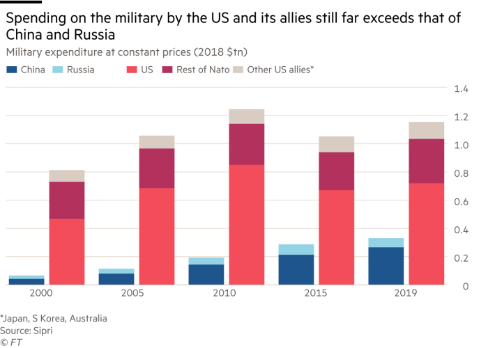 Martin Wolf charts: Spending on the military by the US and its allies still far exceeds that of China and Russia