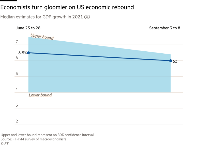 According to FT-IGM's survey of economists in June and September, the line chart shows economists' median forecast of GDP growth in 2021 and an 80% confidence interval. Since June, respondents have lowered their GDP growth forecast from 6.5% to 6%