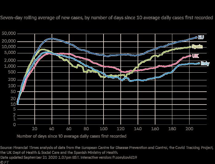 El gráfico muestra nuevos casos confirmados de Covit-19 en la UE, Reino Unido, España e Italia