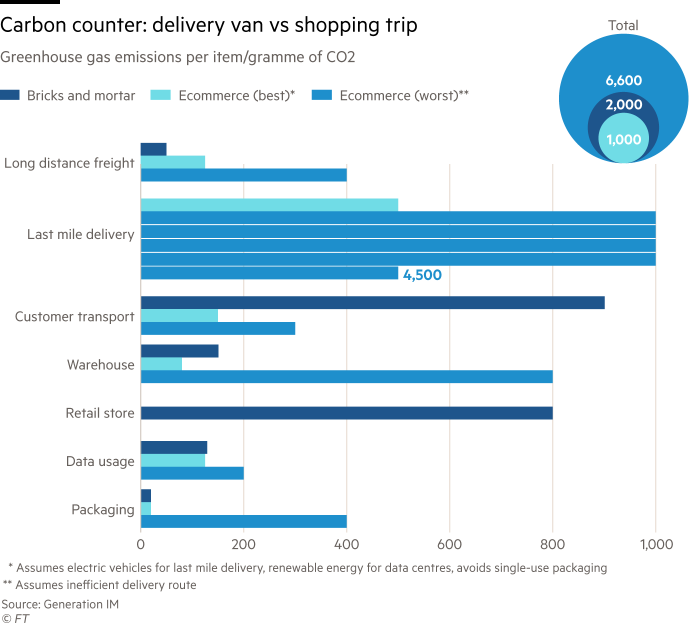 Chart showing carbon footprints of different types of shopping. Greenhouse gas emissions per item/gramme ofCO2 for bricks and mortar retail and the best and worst of ecommerce.