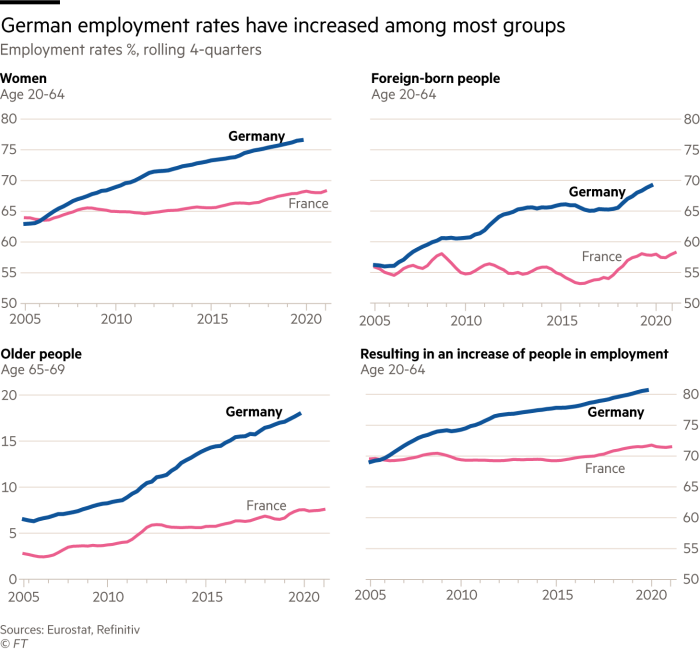 German employment rates have increased among most groups. 4 charts showing employment rates %, rolling 4-quarters for women, foreign-born people, older people (65-69) and total employment for 20-64 year olds