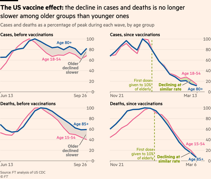 Chart showing the US's vaccine effect: the decline in cases and deaths is no longer slower among older groups than younger ones