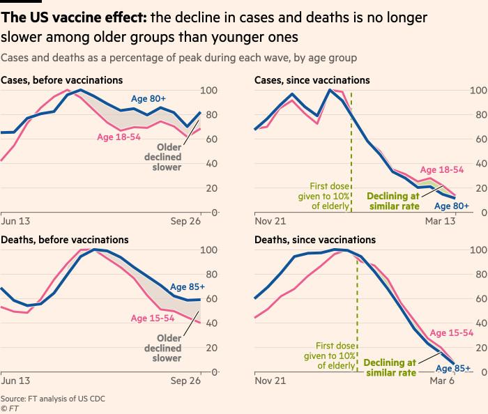 Le graphique montre comment fonctionnent les vaccins américains: la baisse des cas et des décès n'est plus plus lente dans le groupe plus âgé que dans le groupe plus jeune.