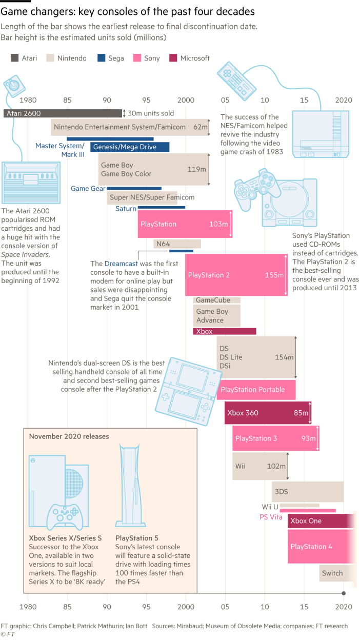 Timeline showing of key games consoles