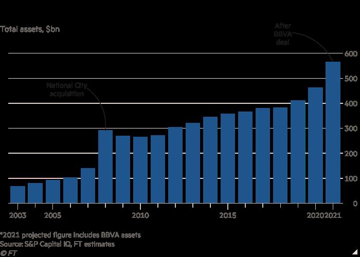 Column chart of Total assets, $bn showing PNC Financial under Bill Demchak