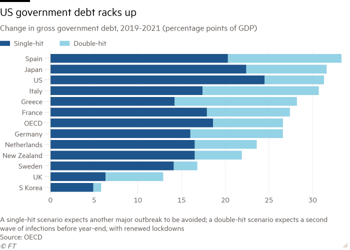 Bar chart of change in gross government debt, 2019-2021 (percentage points of GDP) showing US government debt racks up