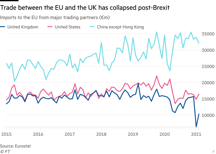 Line chart: Imports to the EU from major trading partners (€m) showing trade between the EU and the UK has collapsed post-Brexit