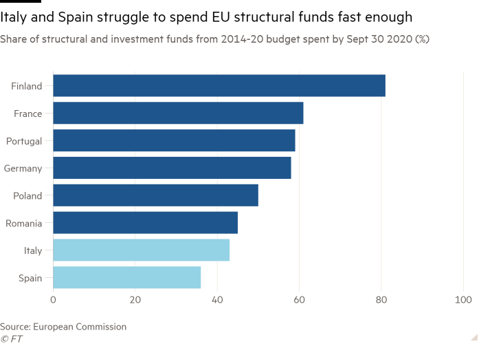 Bar chart of Share of structural and investment funds from 2014-20 budget spent by Sept 30 2020 (%) showing Italy and Spain struggle to spend EU structural funds fast enough