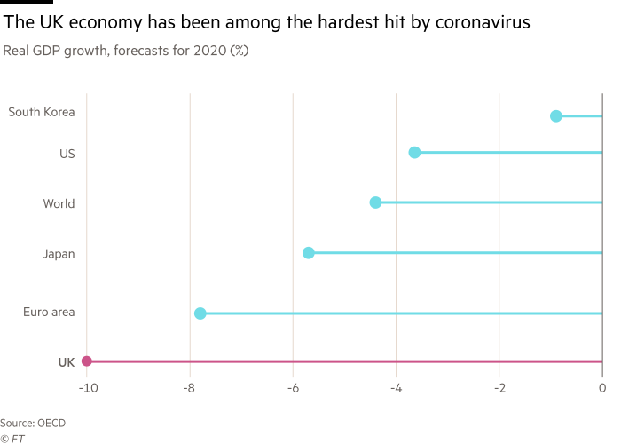 Chart showing that the UK economy has been among the hardest hit by coronavirus. Real GDP growth, forecasts for 2020 (%)