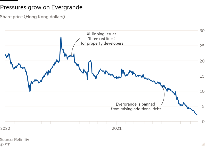 Line chart of Share price (Hong Kong dollars) showing Pressures grow on Evergrande