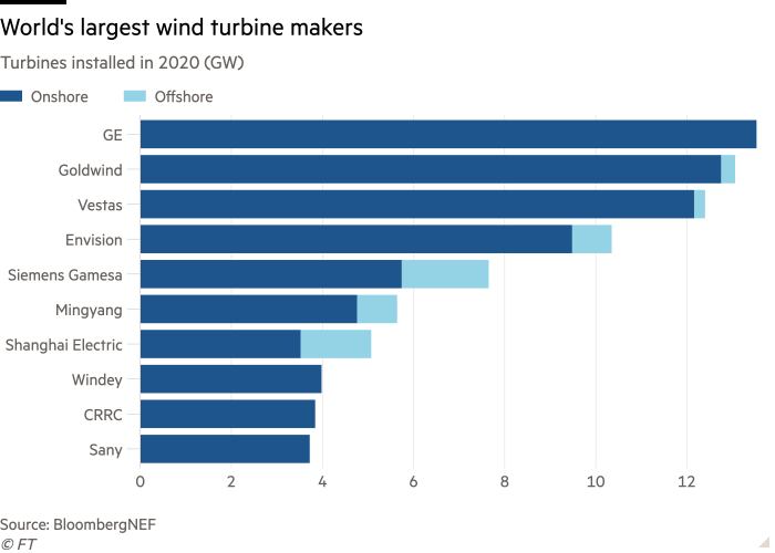 Bar chart of Turbines installed in 2020 (GW) showing World's largest wind turbine makers