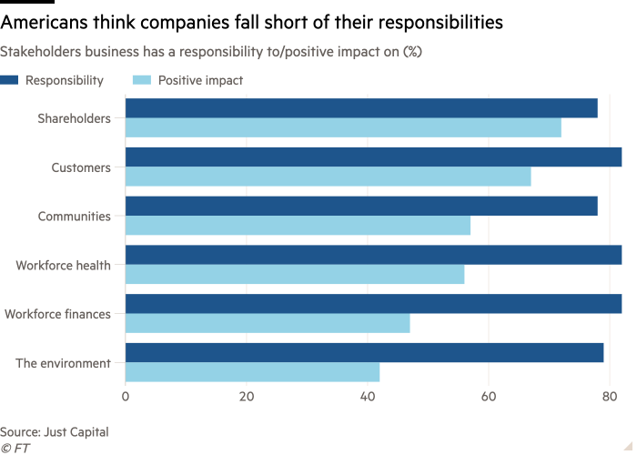 Bar chart of Stakeholders business has a responsibility to/positive impact on (%) showing Americans think companies fall short of their responsibilities