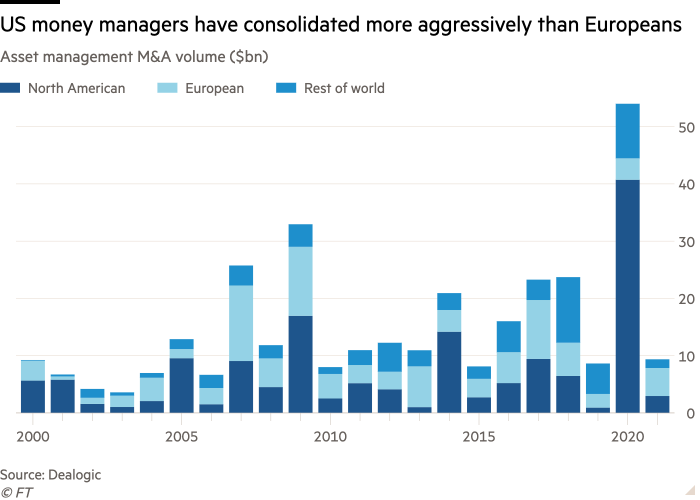 Asset management mergers and acquisitions volume column chart (in billions of dollars) showing that U.S. fund managers consolidated more aggressively than Europeans