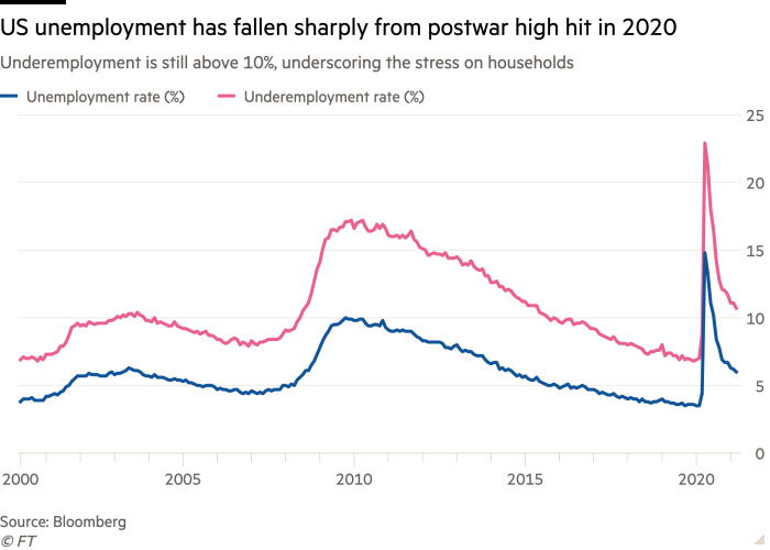 Line chart of Underemployment is still above 10%, underscoring the stress on households showing US unemployment has fallen sharply from postwar high hit in 2020