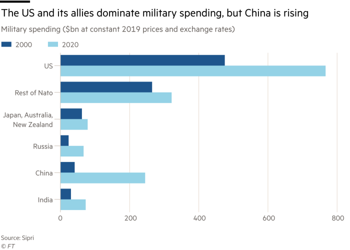 The United States and its allies dominate military spending, but China is increasing military spending (at constant prices and exchange rates in 2019, billion U.S. dollars)