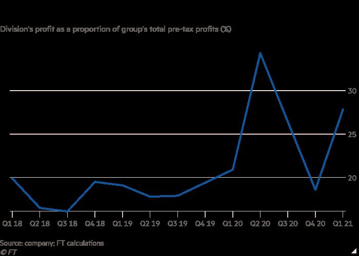 Gráfico de líneas de las ganancias del departamento como porcentaje de las ganancias totales del grupo antes de impuestos (%) que muestra que la banca de inversión es cada vez más importante para Santander