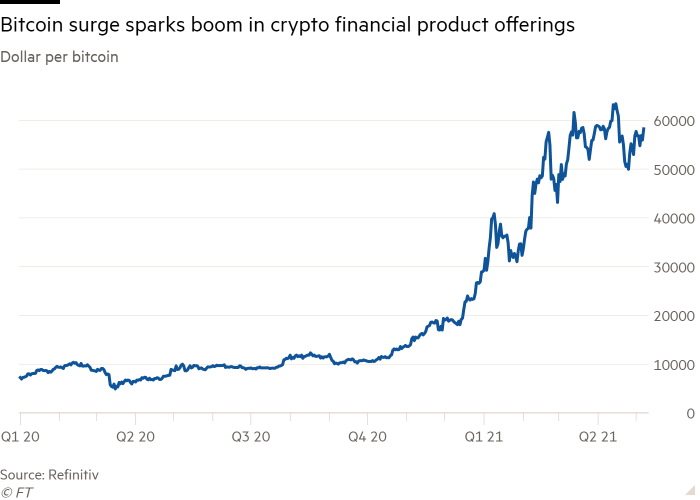 Line chart of Dollar per bitcoin showing Bitcoin surge sparks boom in crypto financial product offerings