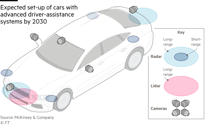 Diagram showing the expected set-up of cars with advanced driver-assistance systems by 2030