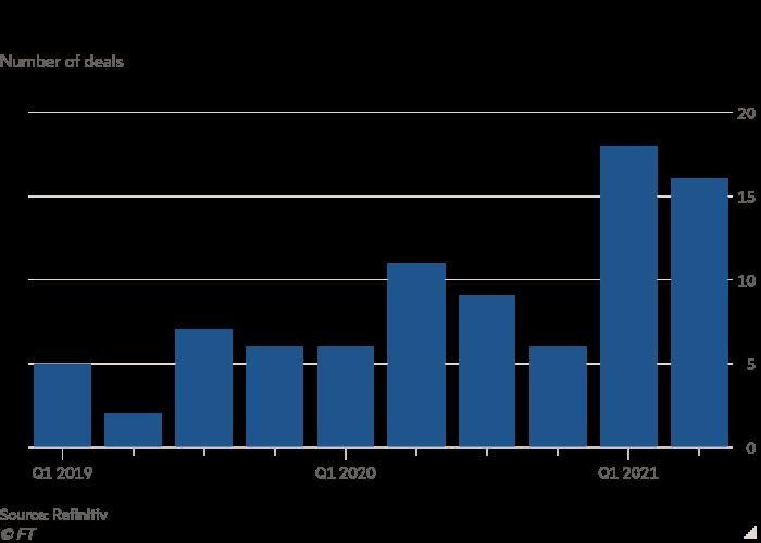 Column chart of Number of deals showing Tencent's overseas deals