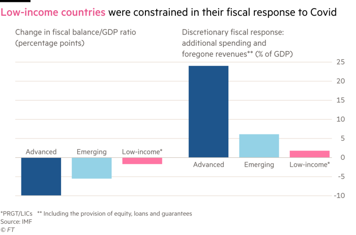 Two charts of changes in Covid's revenue balance / GDP ratio and prudent revenue response show that low-income countries were limited in their revenue response to Covid.