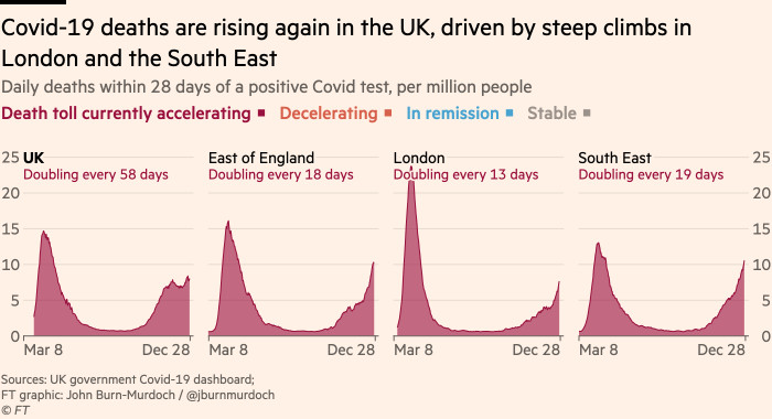 Chart showing that Covid-19 deaths are rising again in the UK, driven by steep climbs in London and the South East