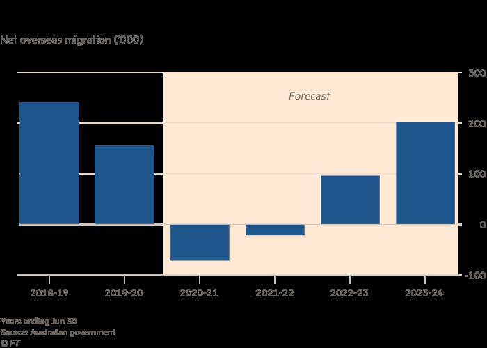 Australian migration slumps due to Covid-19