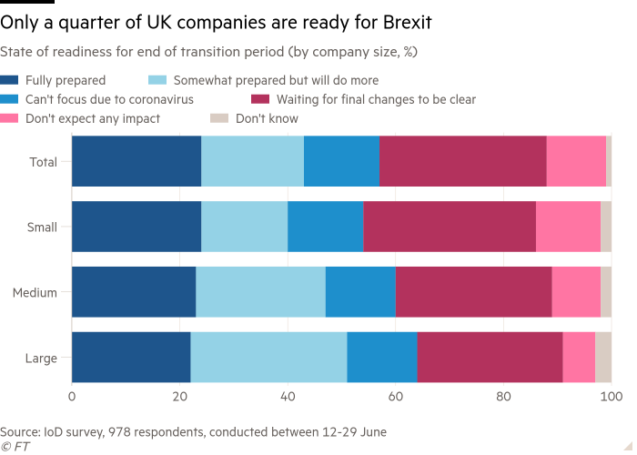 Bar chart of state of readiness for end of transition period (by company size, %) showing only a quarter of UK companies are ready for Brexit