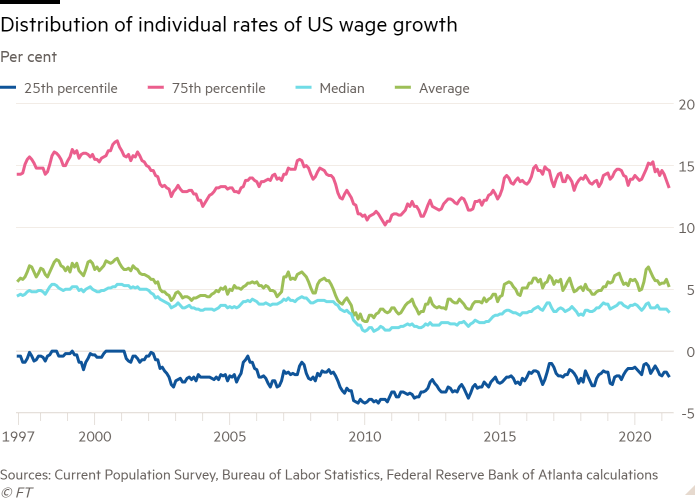 Line chart of Per cent showing Distribution of individual rates of US wage growth