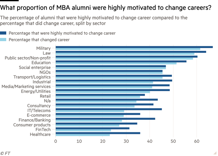 Bar chart of the percentage of alumni that were highly motivated to change career compared to the percentage that did change career, split by sector