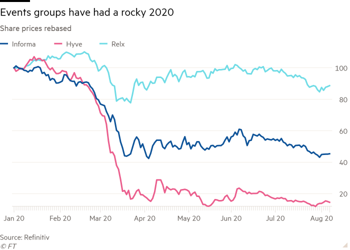 Line chart of Share prices rebased showing Events groups have had a rocky 2020