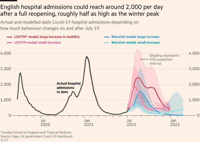 The chart shows that after the full reopening, the number of hospitalizations in the UK may reach about 2,000 per day, about half of the peak in winter