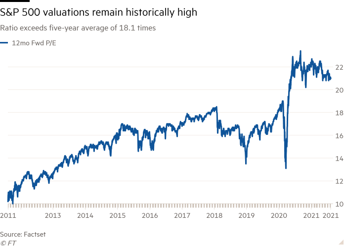 Line chart of ratio exceeds five-year average of 18.1 times showing S&P 500 valuations remain historically high